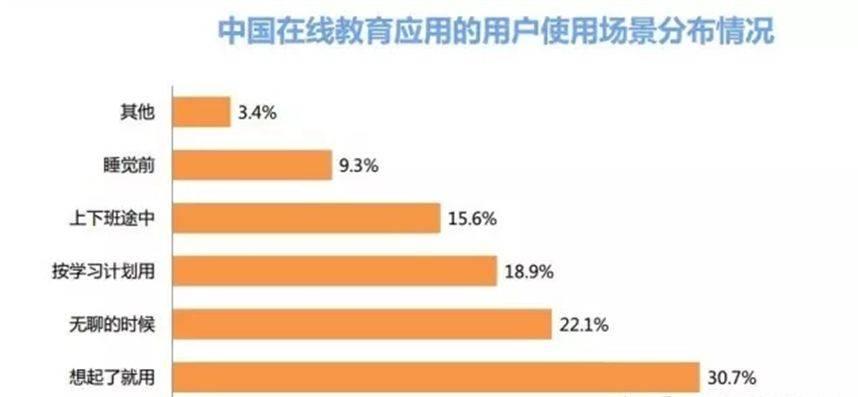 中国在线教育应用的用户使用场景分布情况