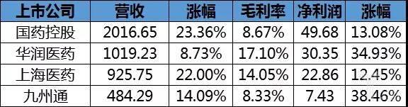 亿欧智库:国控、华润、上药、九州通2019年上半年业务情况