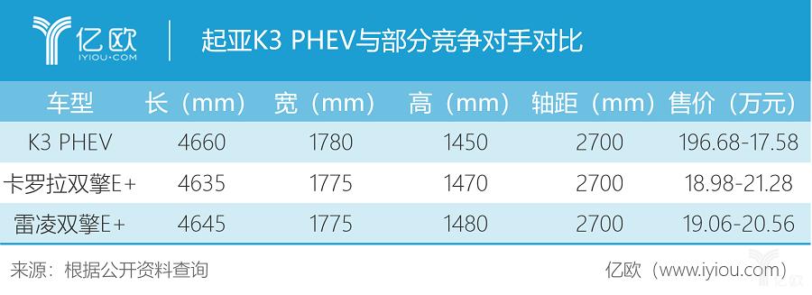 起亚K3 PHEV与部分竞争对手对比