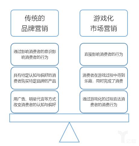 亿欧智库:传统营销与游戏化营销