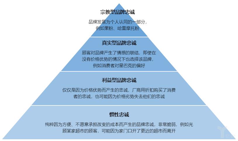 亿欧智库:品牌忠诚的等级