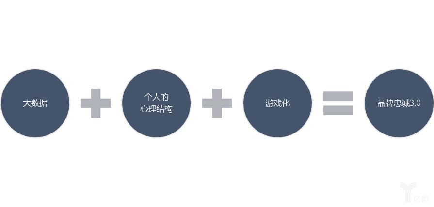 亿欧智库:营销3.0的三个要素