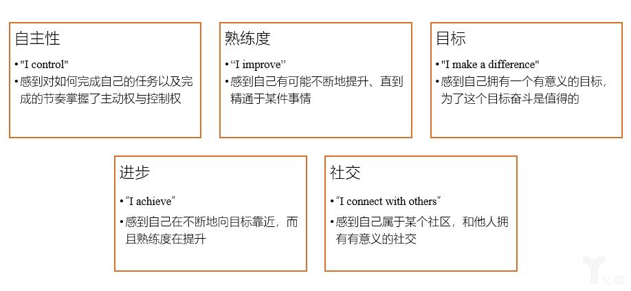 春秋娱乐智库:人的五种动机
