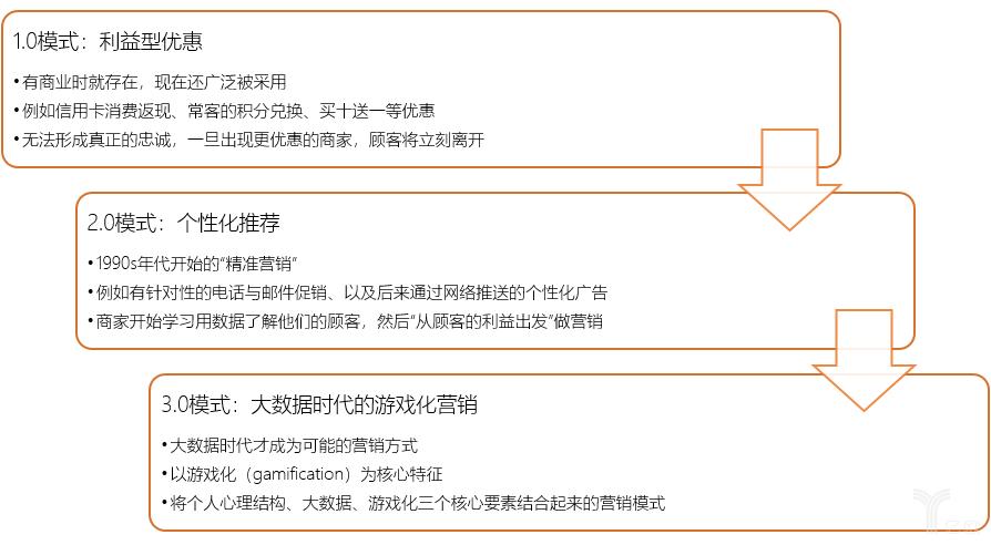 亿欧智库:品牌忠诚1.0到3.0