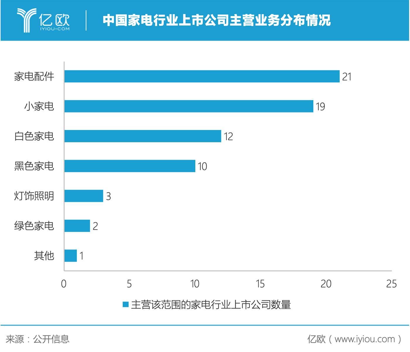 中国家电行业上市公司主营业务分布情况