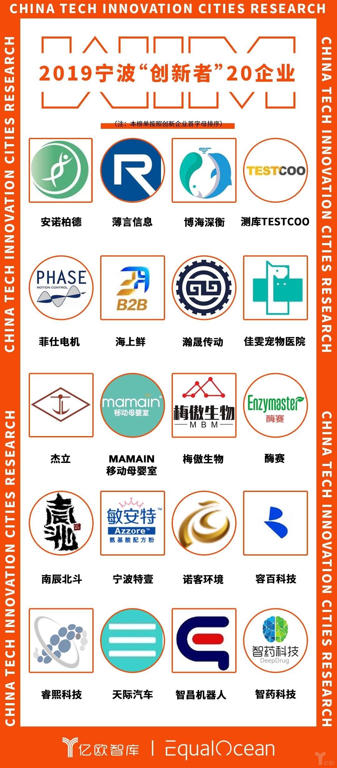 """2019宁波""""创新者""""20企业.jpg"""