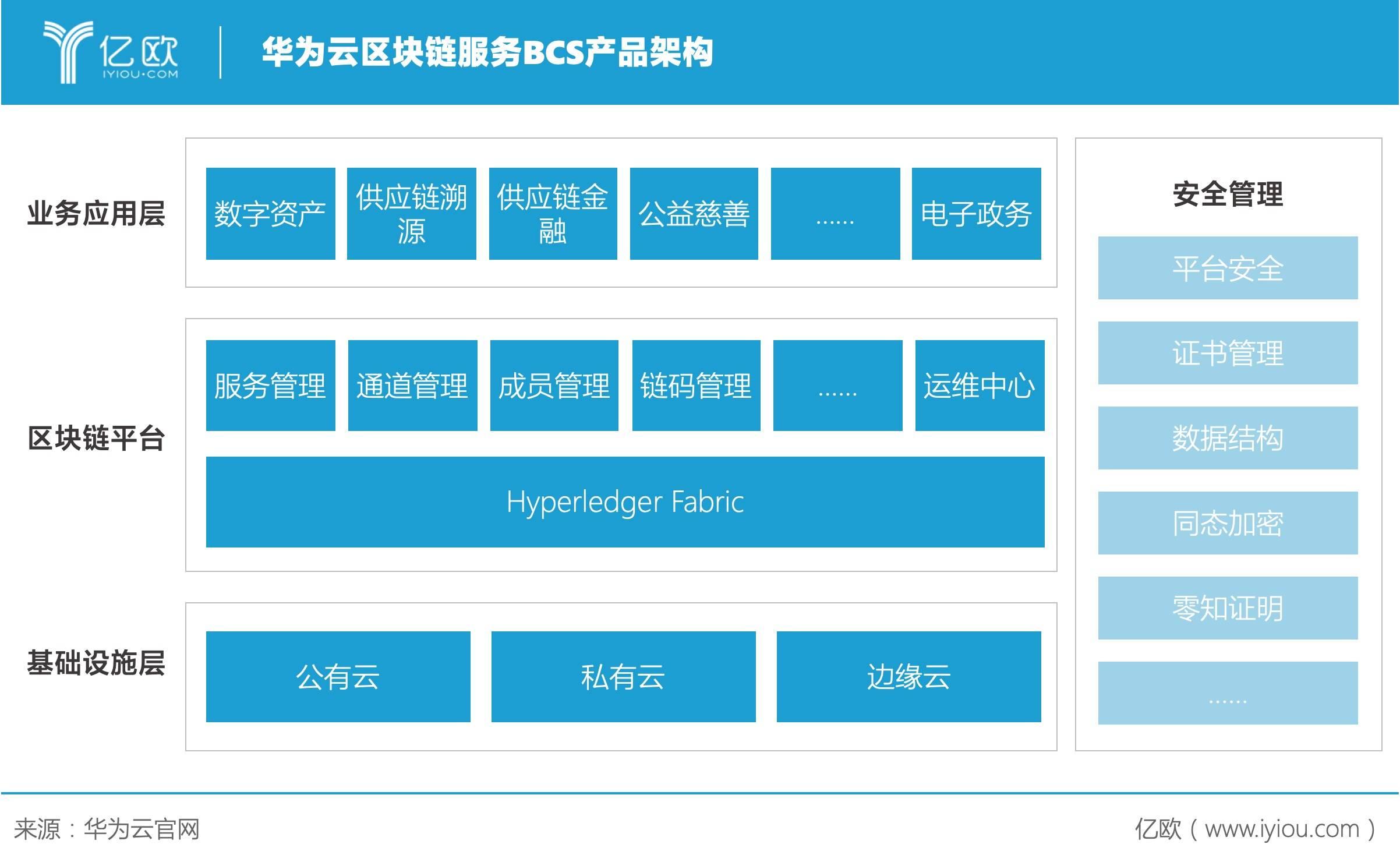 华为云区块链服务BCS产品架构