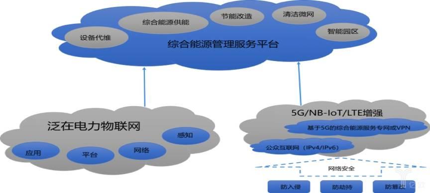 综合能源管理服务平台