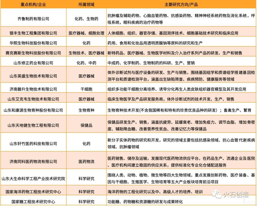 表1 山东省济南市生物医药产业重点机构/企业(部分).jpeg