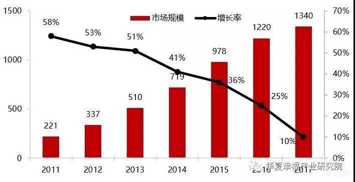 亿欧智库:2011-2017年我国宠物行业市场规模及增速情况(亿元)