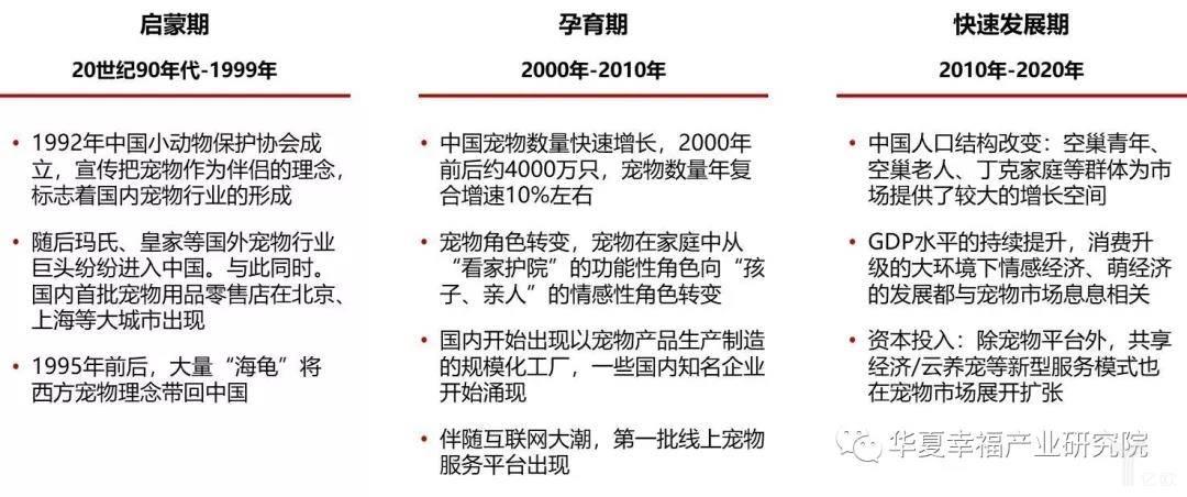 亿欧智库:中国宠物行业发展历程