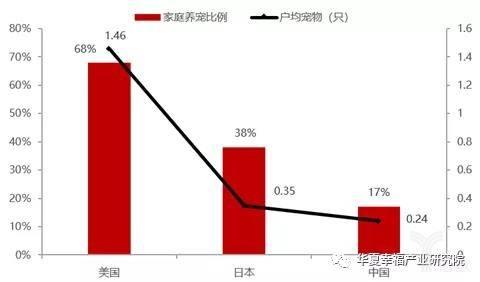 亿欧智库:美国、日本及中国家庭养宠情况对比