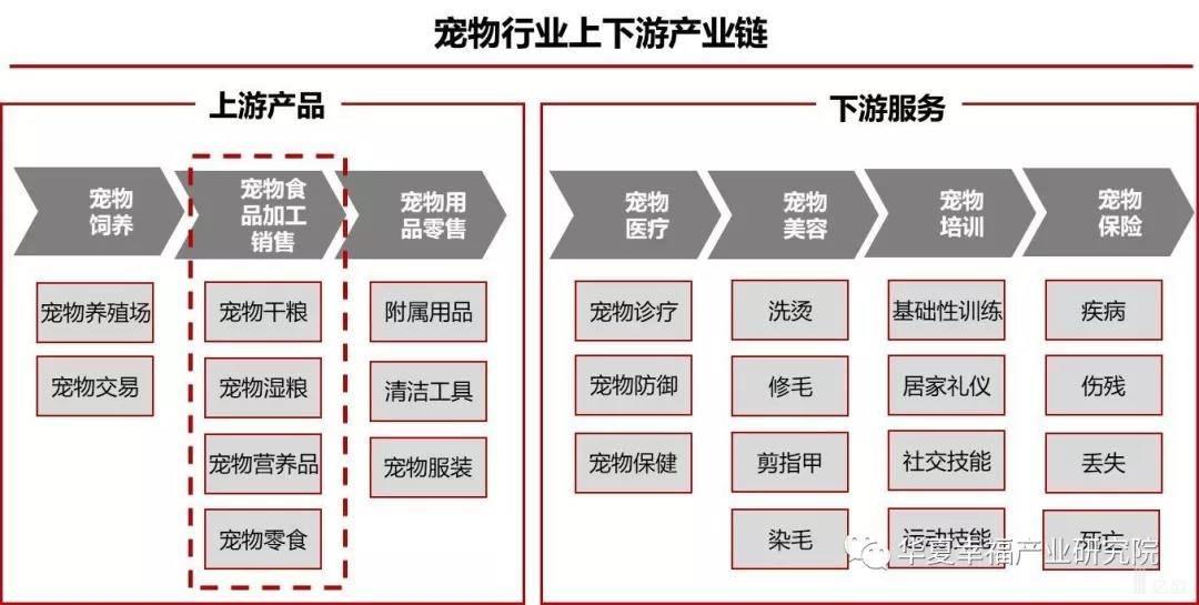 亿欧智库:宠物行业产业链