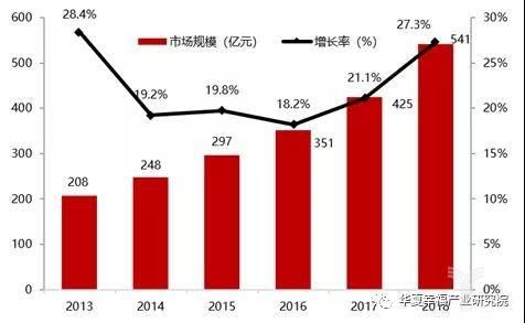 亿欧智库:2013-2018年中国宠物食品市场规模及增速