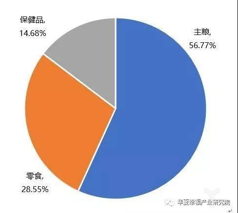 亿欧智库:2017年中国宠物食品消费构成情况