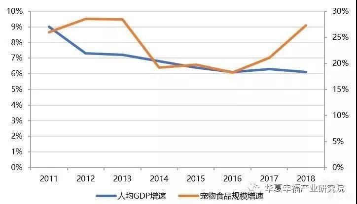 亿欧智库: 我国人均GDP增速与宠物食品规模增速相关性