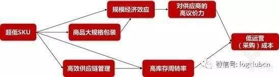 Costco供应链模式图