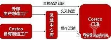Costco配送模式示意图