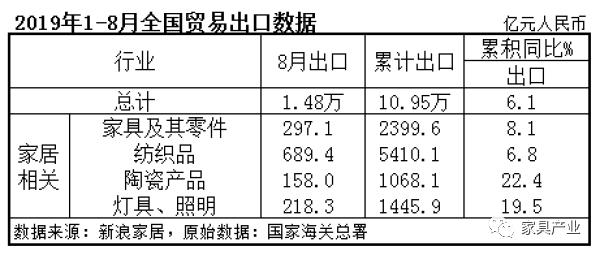 2019年1-8月全国贸易出口数据