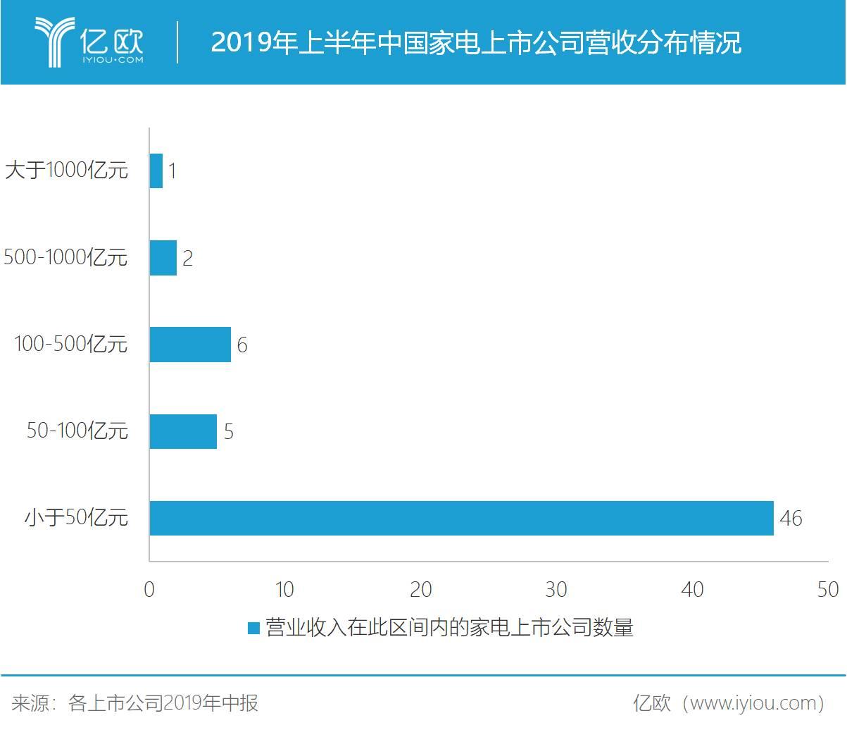 2019年上半年中国家电上市公司营收分布情况