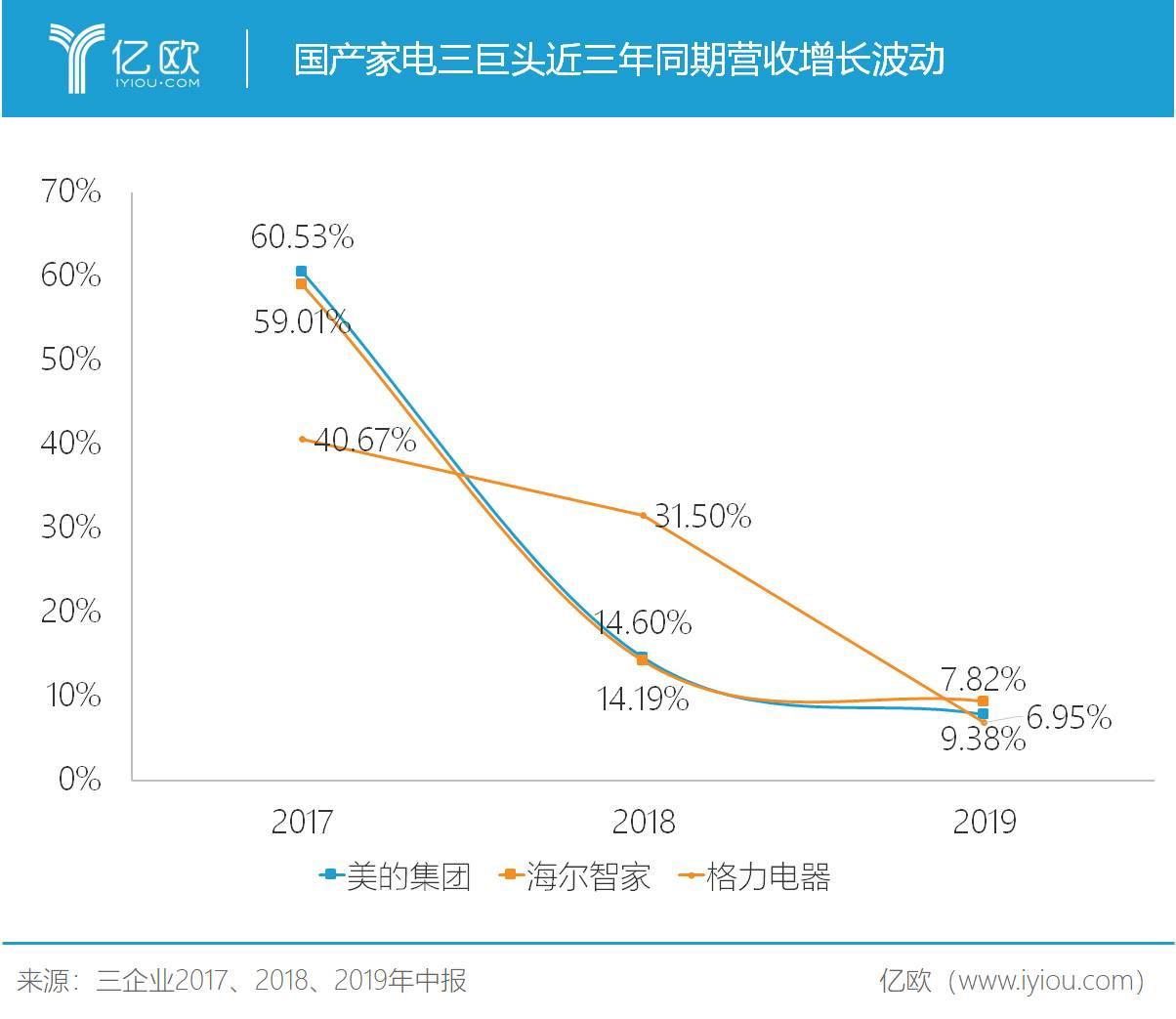 国产家电三巨头近三年同期营收增长波动
