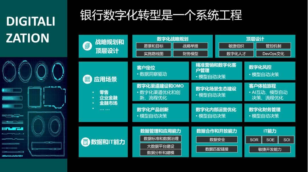 银行数字化转型是一个系统工程