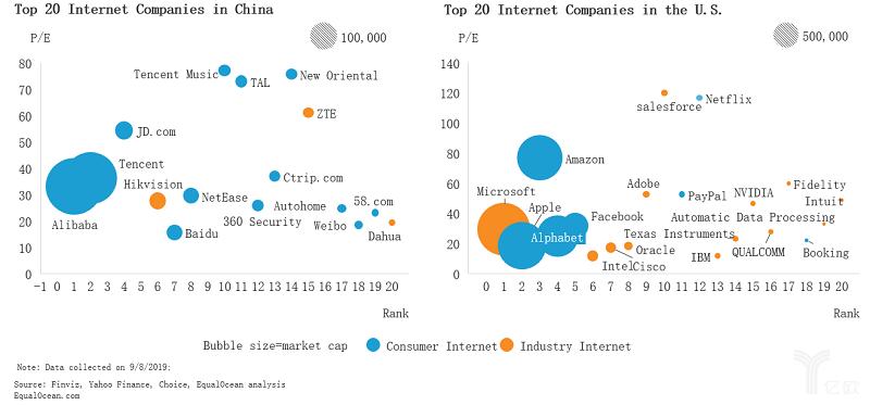 EqualOcean:中美Top20互联网企业对比.png