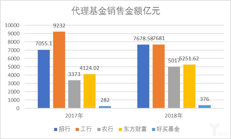 中乐彩彩票智库:代理基金销售金额