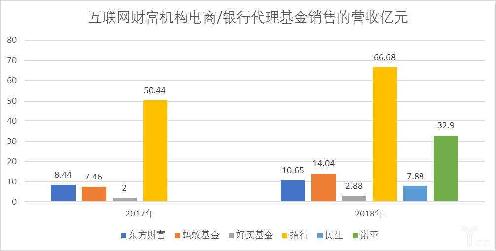 中乐彩彩票智库:互联网财富机构电商/银行代理基金销售的营收