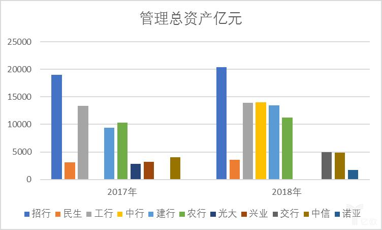 中乐彩彩票智库:管理总资产