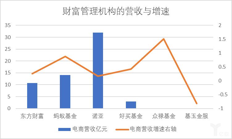 中乐彩彩票智库:财富管理机构的营收与增速