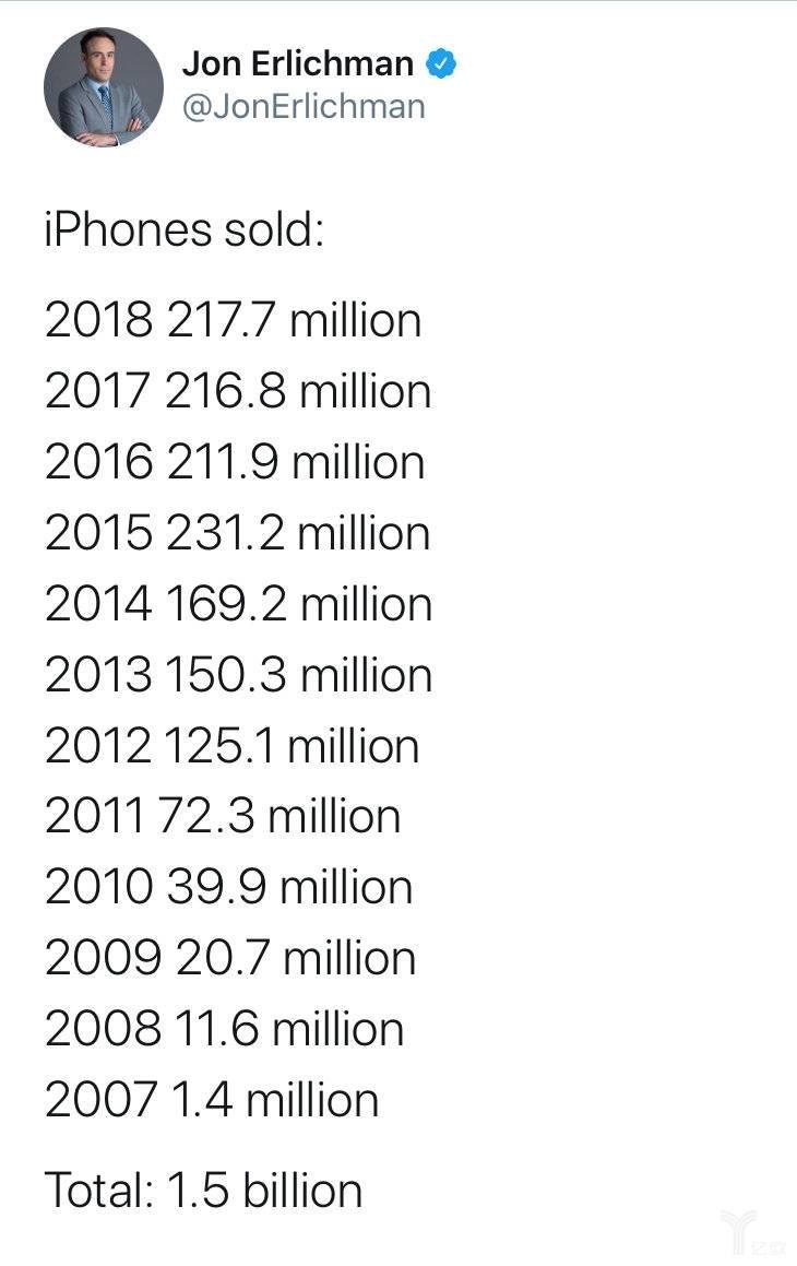 2007-2018年iPhone的销量