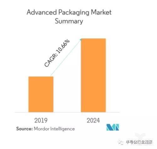 先进封装市场不断增长