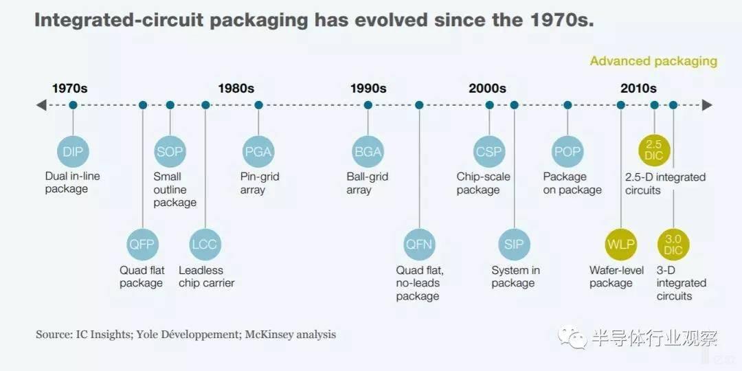 集成电路封装自20世纪70年代以来一直在发展