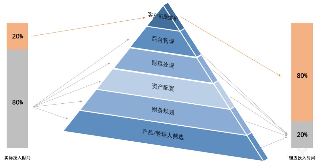亿欧智库:美国理财师工作模式示意图