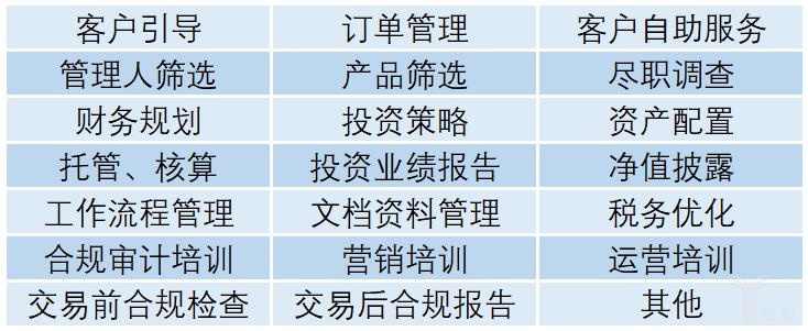 亿欧智库:TAMP 服务矩阵