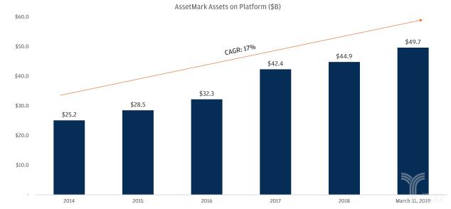 亿欧智库:AssetMark平台资产规模变化趋势图