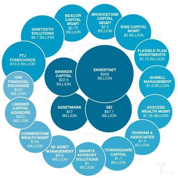 亿欧智库:美国TAMP公司资产管理规模统计图
