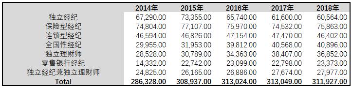亿欧智库:美国理财师数量/类型统计表
