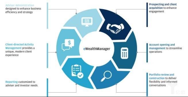 亿欧智库:AssetMark综合技术平台