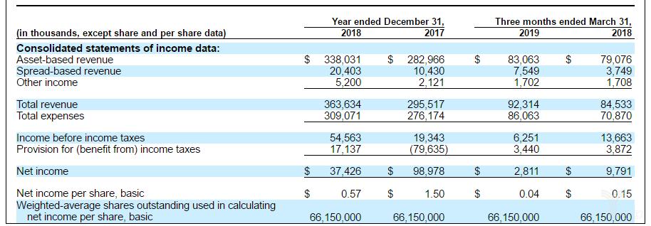 亿欧智库:AssetMark两年一期经营状况