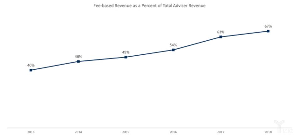 亿欧智库:费用制理财师收入占比趋势图