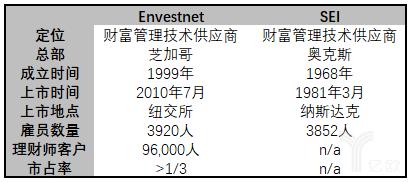 亿欧智库:Envestnet vs SEI基本信息比较表