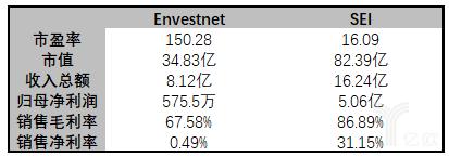 亿欧智库:Envestnet vs SEI市值及财务信息比较表