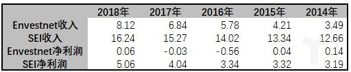 亿欧智库:Envestnet vs SEI收入与利润比较表