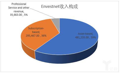 亿欧智库:Envestnet收入来源结构图
