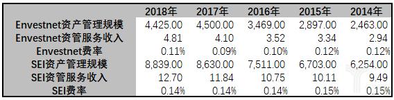 亿欧智库:Envestnet vs SEI资产管理业务比较表