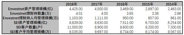 亿欧智库:Envestnet vs SEI资产管理业务人/户均管理规模比较表
