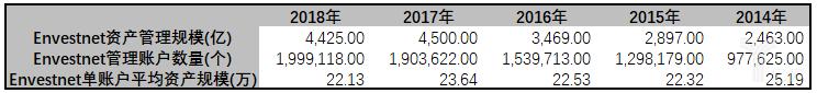 亿欧智库:Envestnet 单账户管理规模统计表