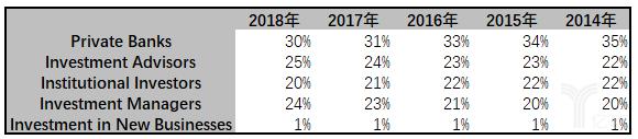亿欧智库:SEI收入来源客户分类统计表